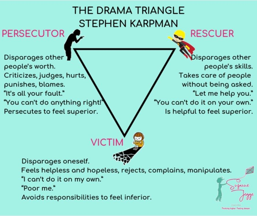 aug3 - How to breakout of the drama-triangle?